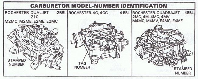 holley carburetor list number location